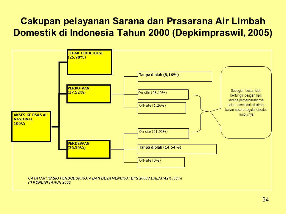 Cakupan pelayanan Sarana dan Prasarana Air Limbah Domestik di Indonesia Tahun 2000 (Depkimpraswil, 2005)