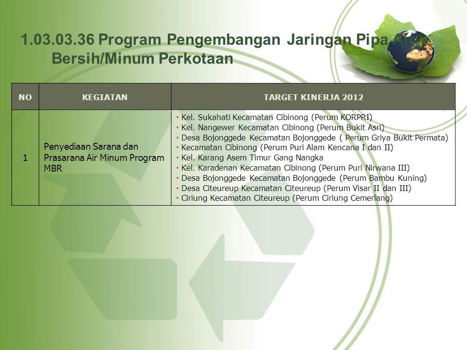 1.03.03.36 Program Pengembangan Jaringan Pipa Air Bersih/Minum Perkotaan