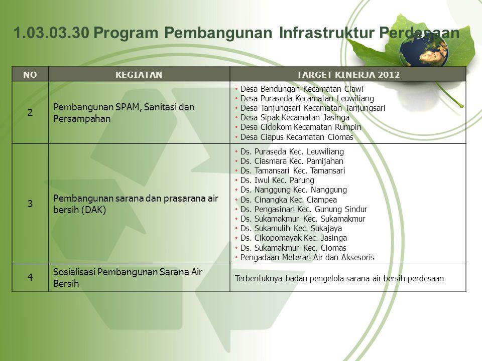 1.03.03.30 Program Pembangunan Infrastruktur Perdesaan