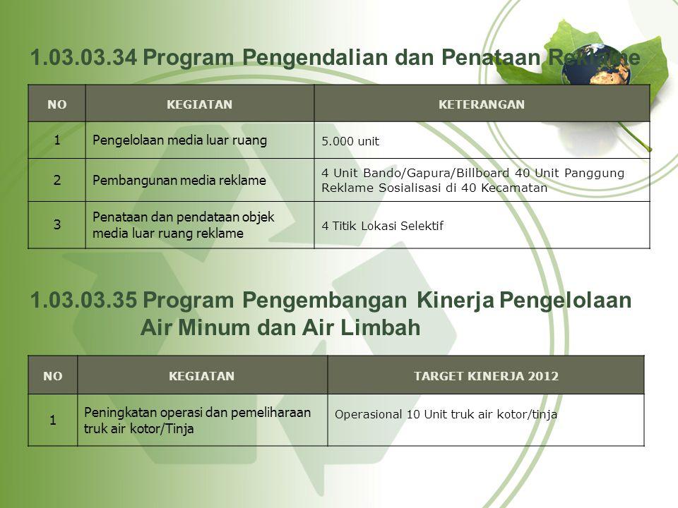 1.03.03.34 Program Pengendalian dan Penataan Reklame