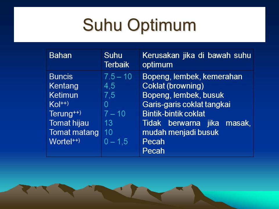 Suhu Optimum Bahan Suhu Terbaik Kerusakan jika di bawah suhu optimum