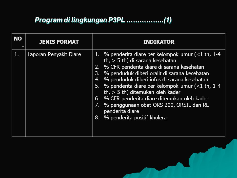 Program di lingkungan P3PL ……………..(1)