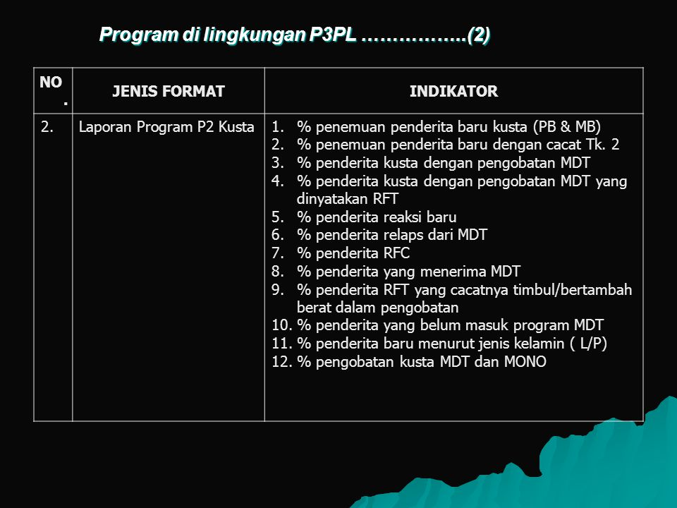 Program di lingkungan P3PL ……………..(2)