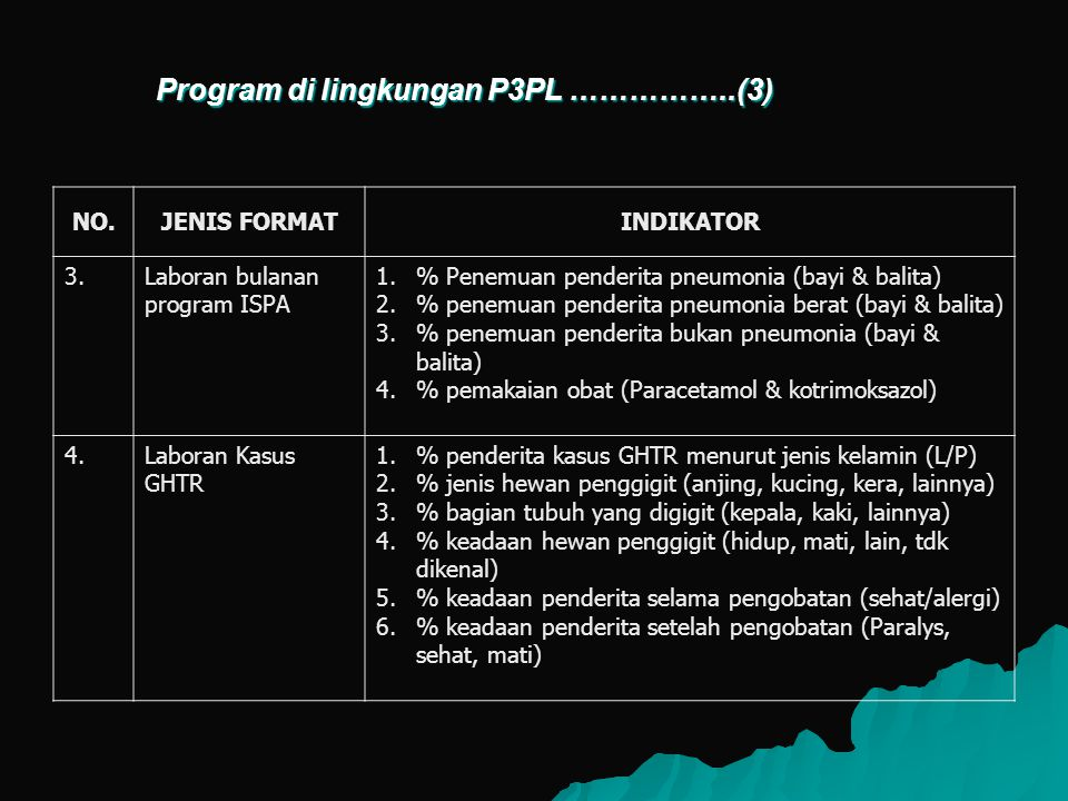 Program di lingkungan P3PL ……………..(3)
