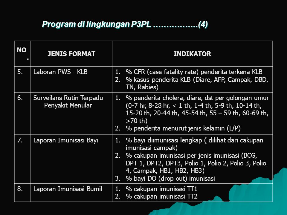 Program di lingkungan P3PL ……………..(4)