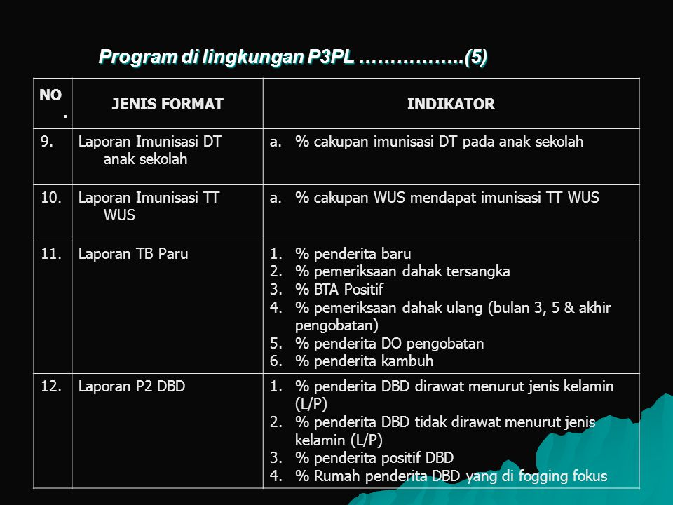 Program di lingkungan P3PL ……………..(5)