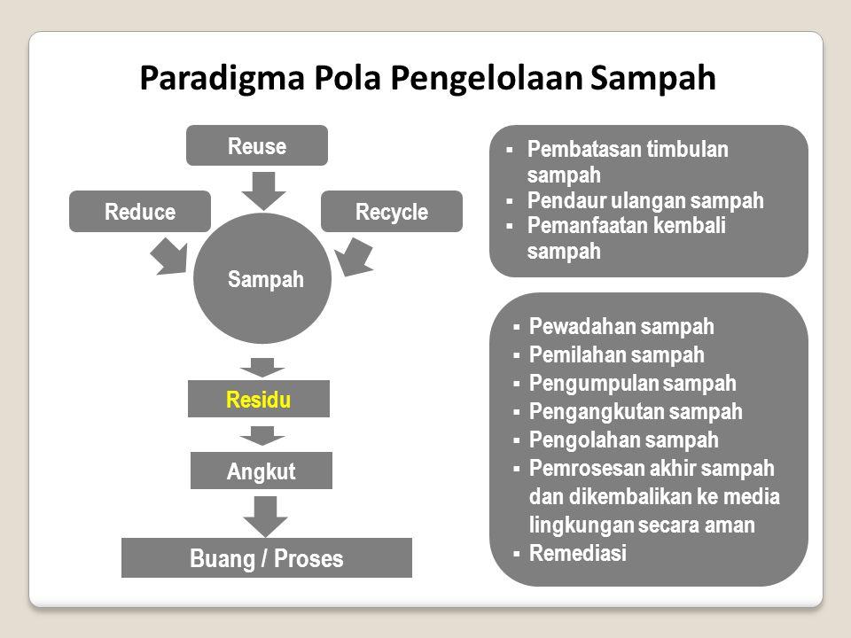 Paradigma Pola Pengelolaan Sampah