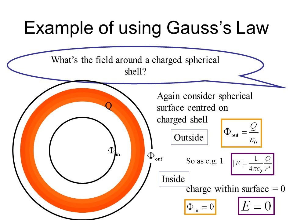 Example of using Gauss's Law