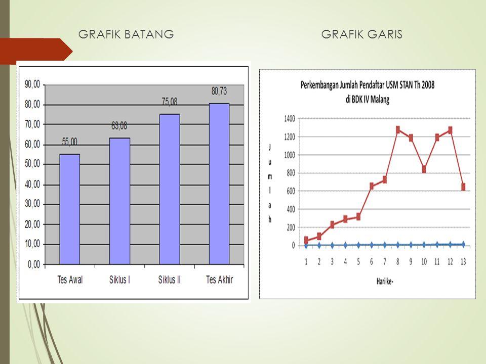 GRAFIK BATANG GRAFIK GARIS