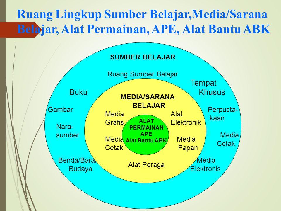 Ruang Lingkup Sumber Belajar,Media/Sarana Belajar, Alat Permainan, APE, Alat Bantu ABK