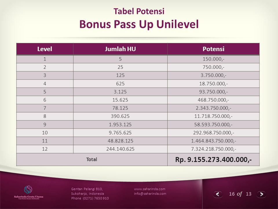 Tabel Potensi Bonus Pass Up Unilevel