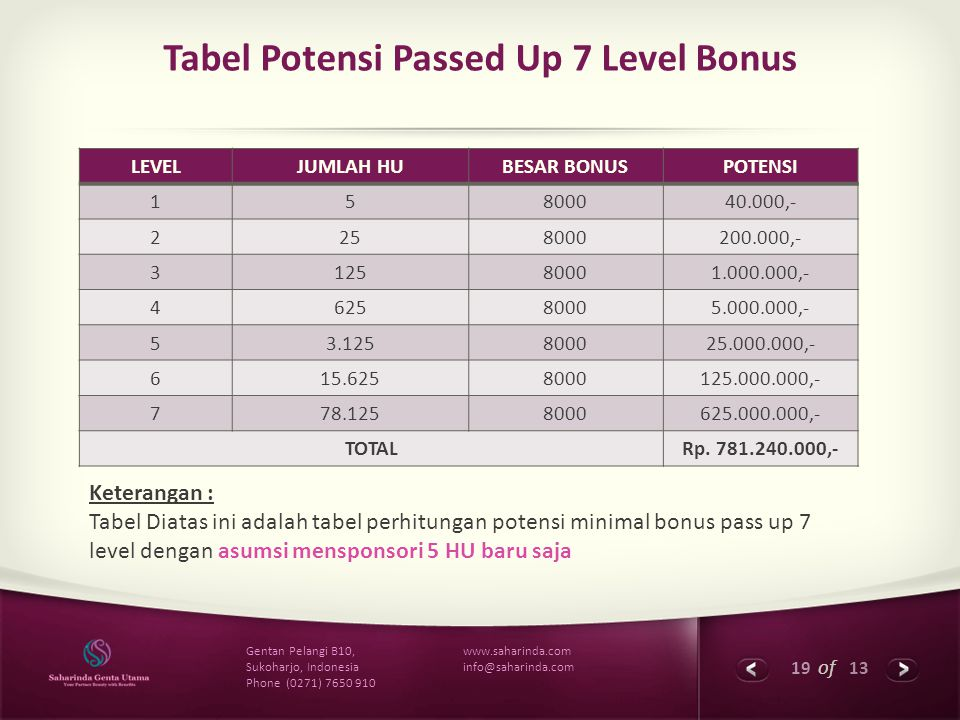 Tabel Potensi Passed Up 7 Level Bonus