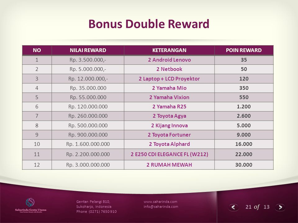 Bonus Double Reward NO NILAI REWARD KETERANGAN POIN REWARD 1