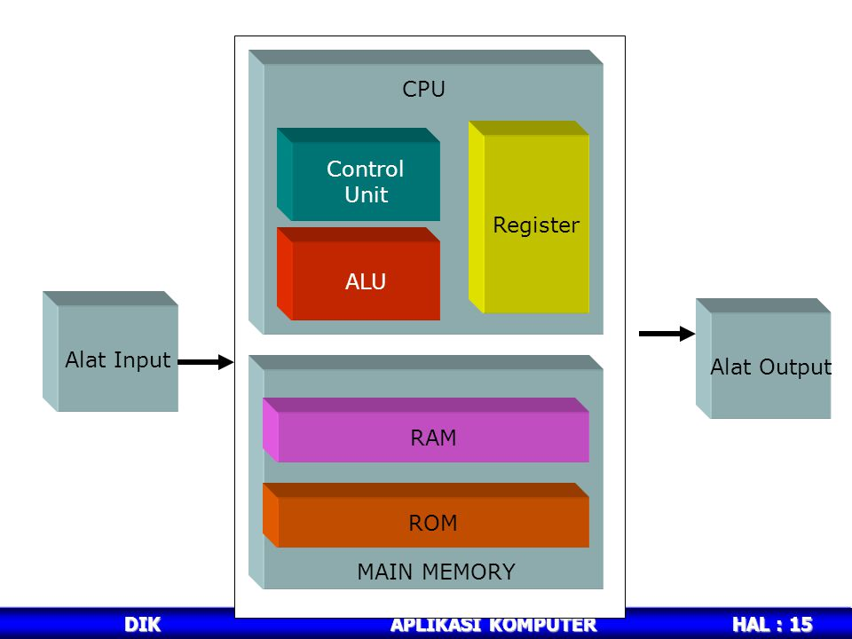 CPU Control Unit Register ALU Alat Input Alat Output RAM ROM
