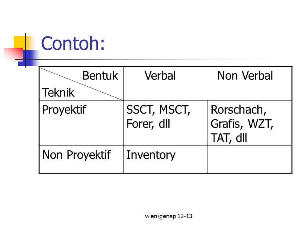 Contoh: Bentuk Teknik Verbal Non Verbal Proyektif