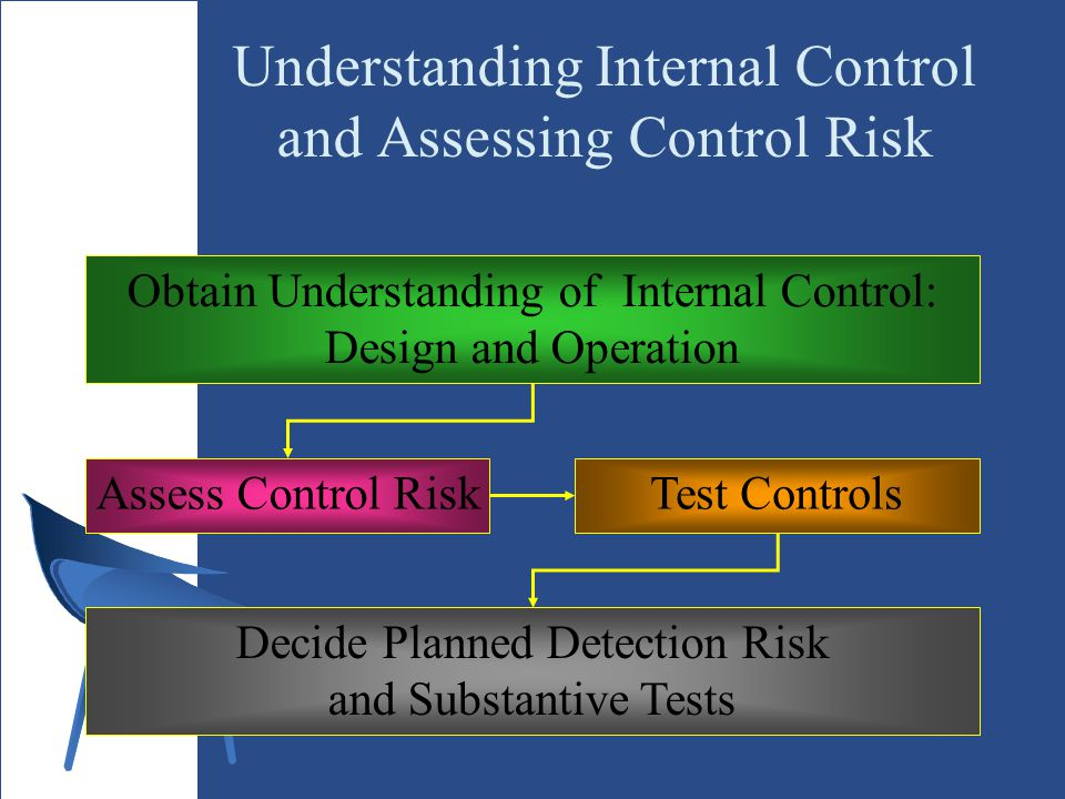 Understanding Internal Control and Assessing Control Risk
