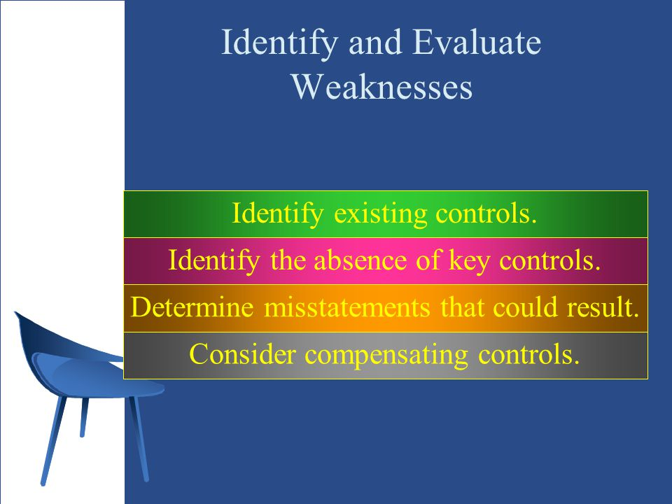 Identify and Evaluate Weaknesses