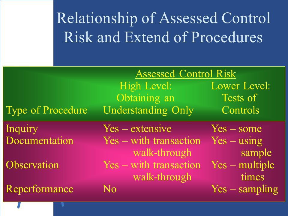 Relationship of Assessed Control Risk and Extend of Procedures