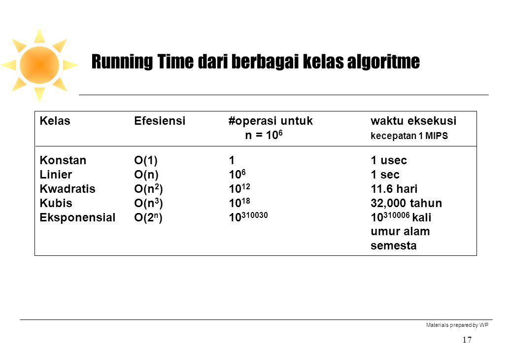 Running Time dari berbagai kelas algoritme