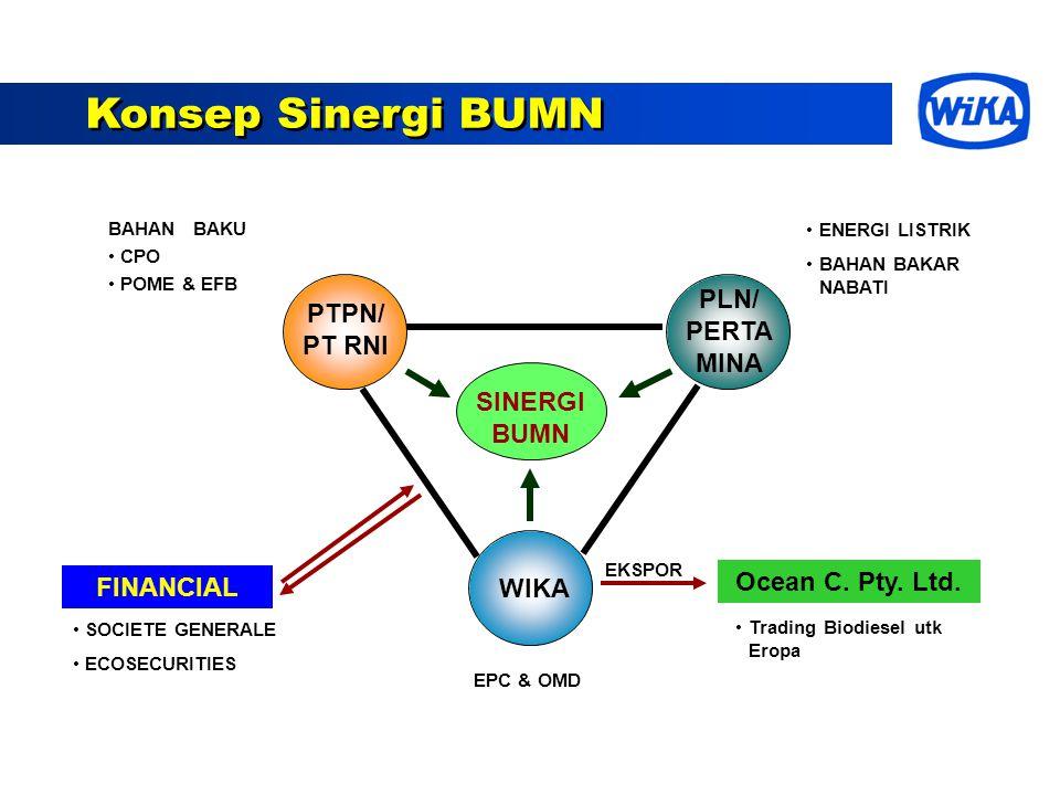 Konsep Sinergi BUMN PLN/ PERTA MINA PTPN/ PT RNI SINERGI BUMN