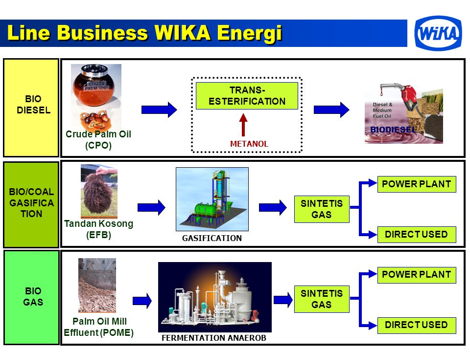 Line Business WIKA Energi