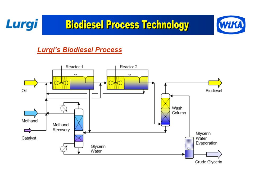 Biodiesel Process Technology