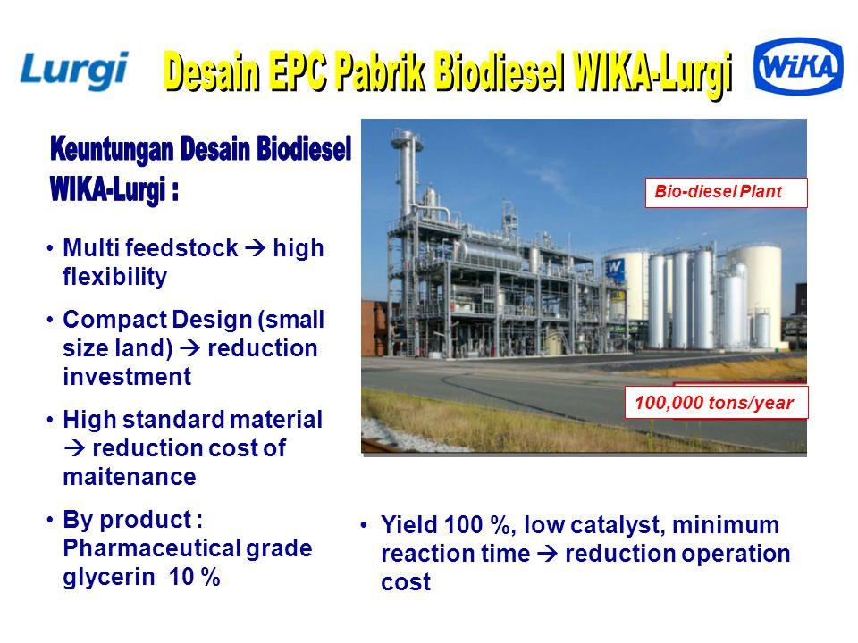 Desain EPC Pabrik Biodiesel WIKA-Lurgi