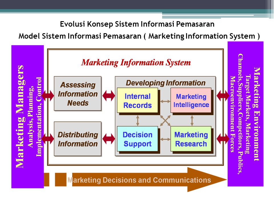 Model Sistem Informasi Pemasaran ( Marketing Information System )