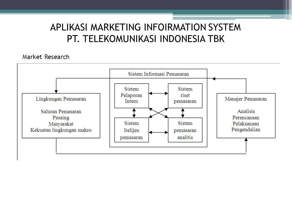 APLIKASI MARKETING INFOIRMATION SYSTEM