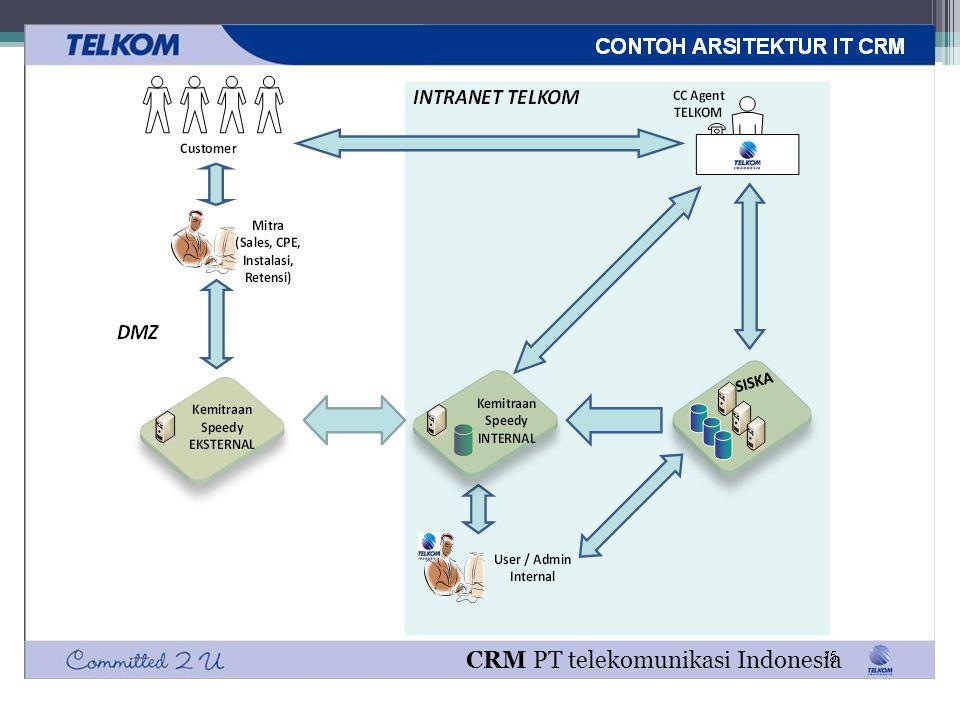 CRM PT telekomunikasi Indonesia