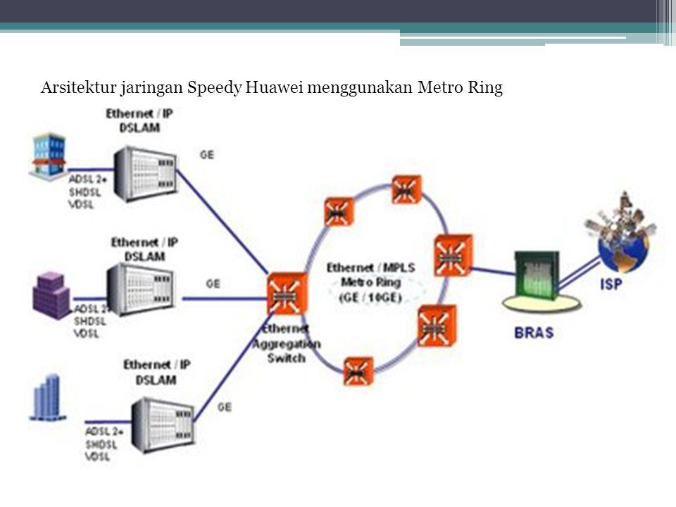Arsitektur jaringan Speedy Huawei menggunakan Metro Ring