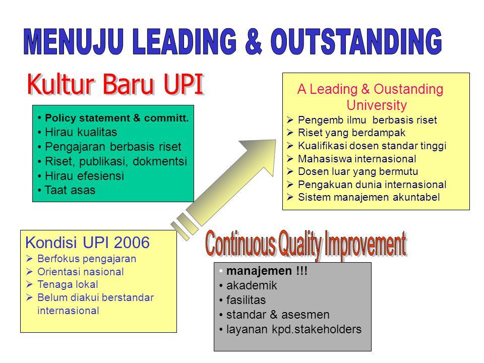 Kultur Baru UPI MENUJU LEADING & OUTSTANDING Kondisi UPI 2006