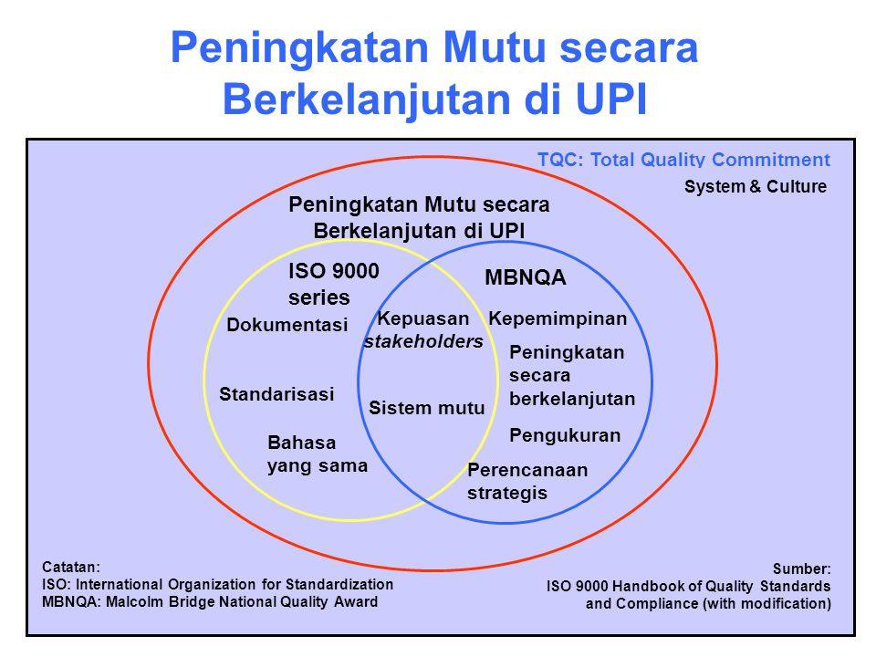 Peningkatan Mutu secara Berkelanjutan di UPI