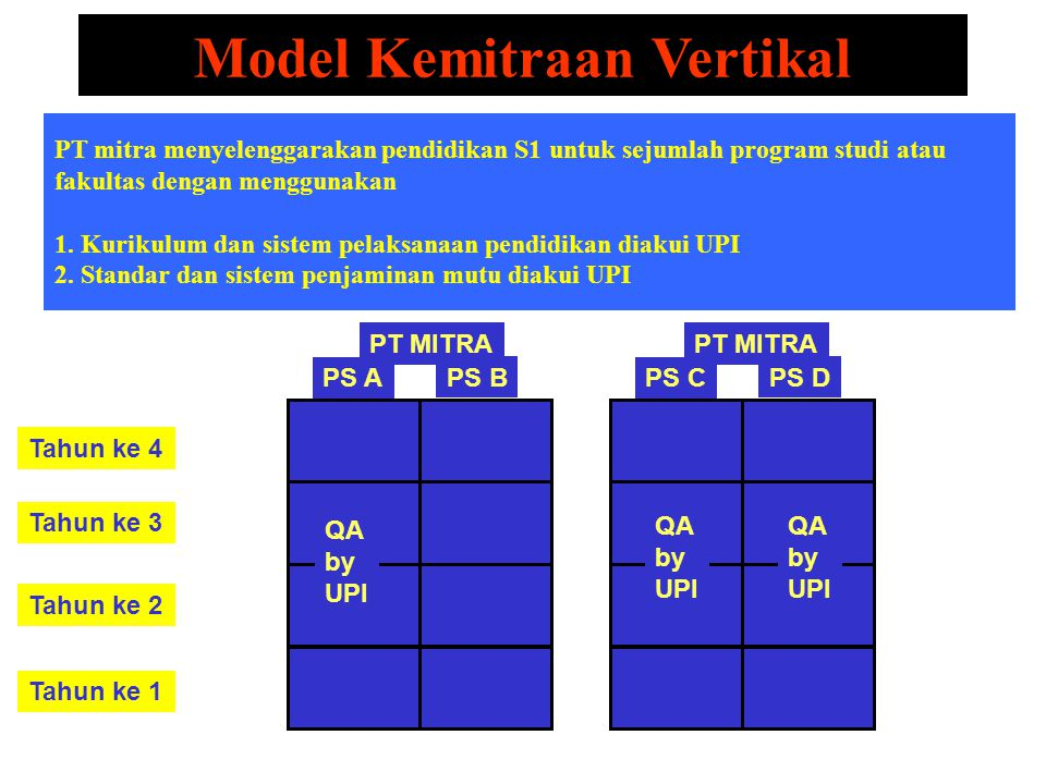 Model Kemitraan Vertikal