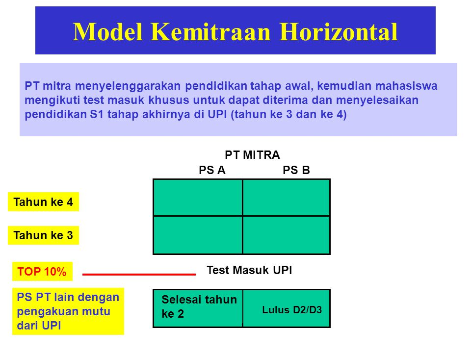 Model Kemitraan Horizontal