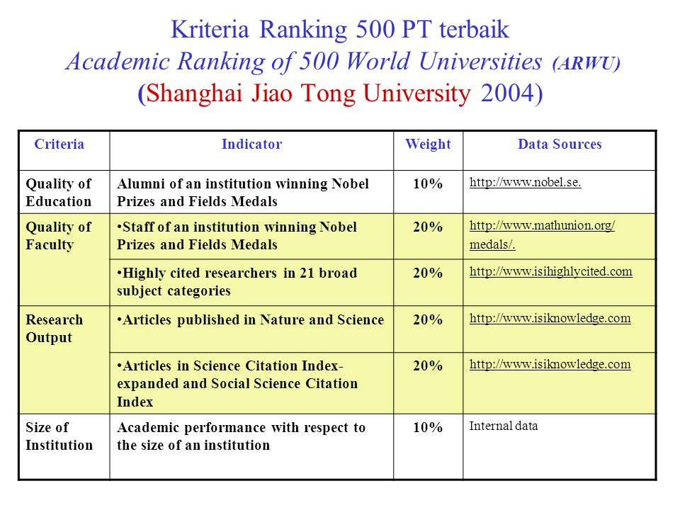 Kriteria Ranking 500 PT terbaik Academic Ranking of 500 World Universities (ARWU) (Shanghai Jiao Tong University 2004)