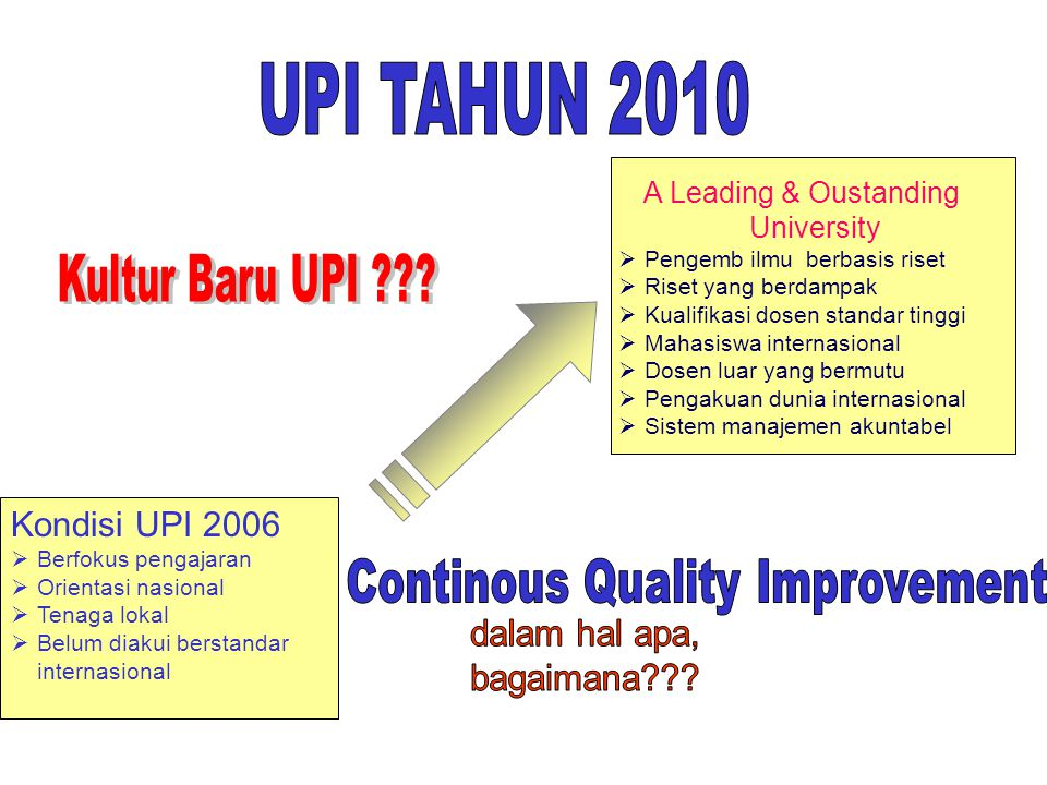 UPI TAHUN 2010 Continous Quality Improvement Kultur Baru UPI