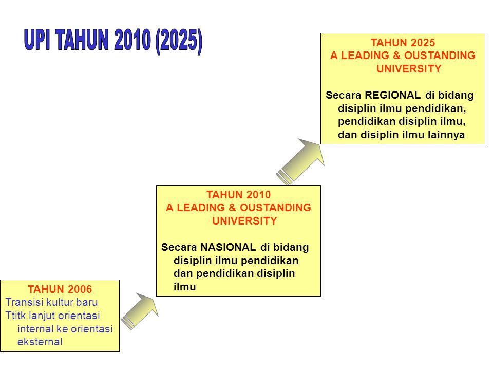UPI TAHUN 2010 (2025) TAHUN 2025 A LEADING & OUSTANDING UNIVERSITY