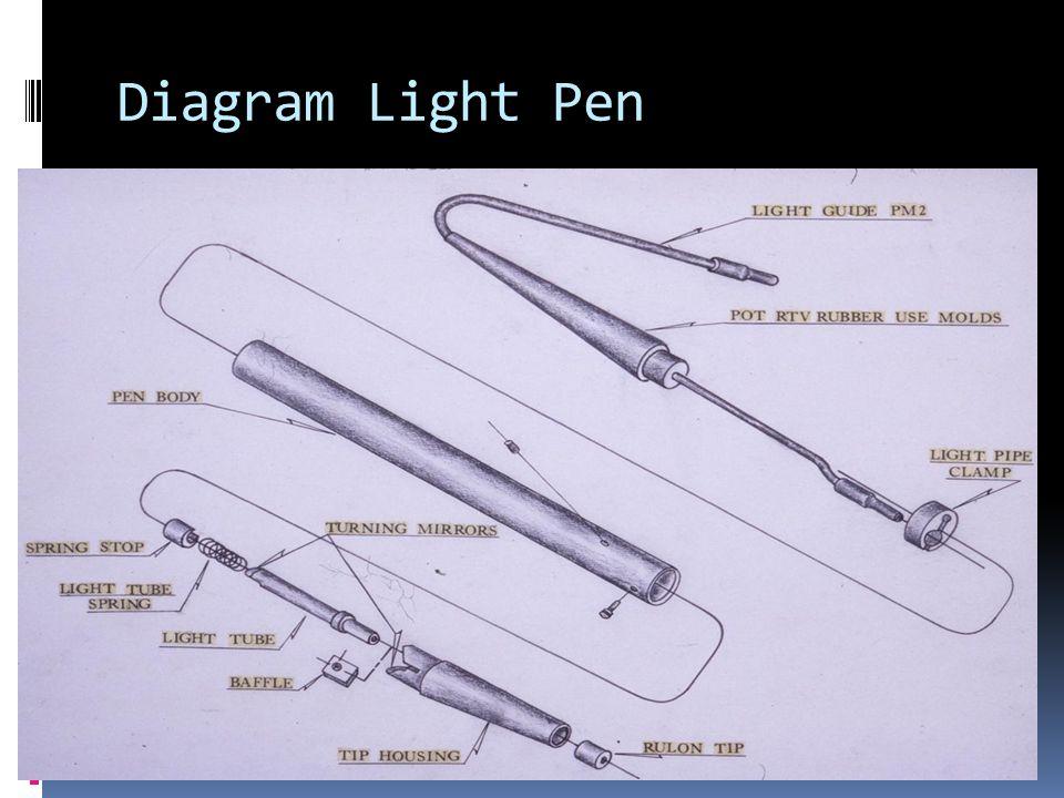 Diagram Light Pen
