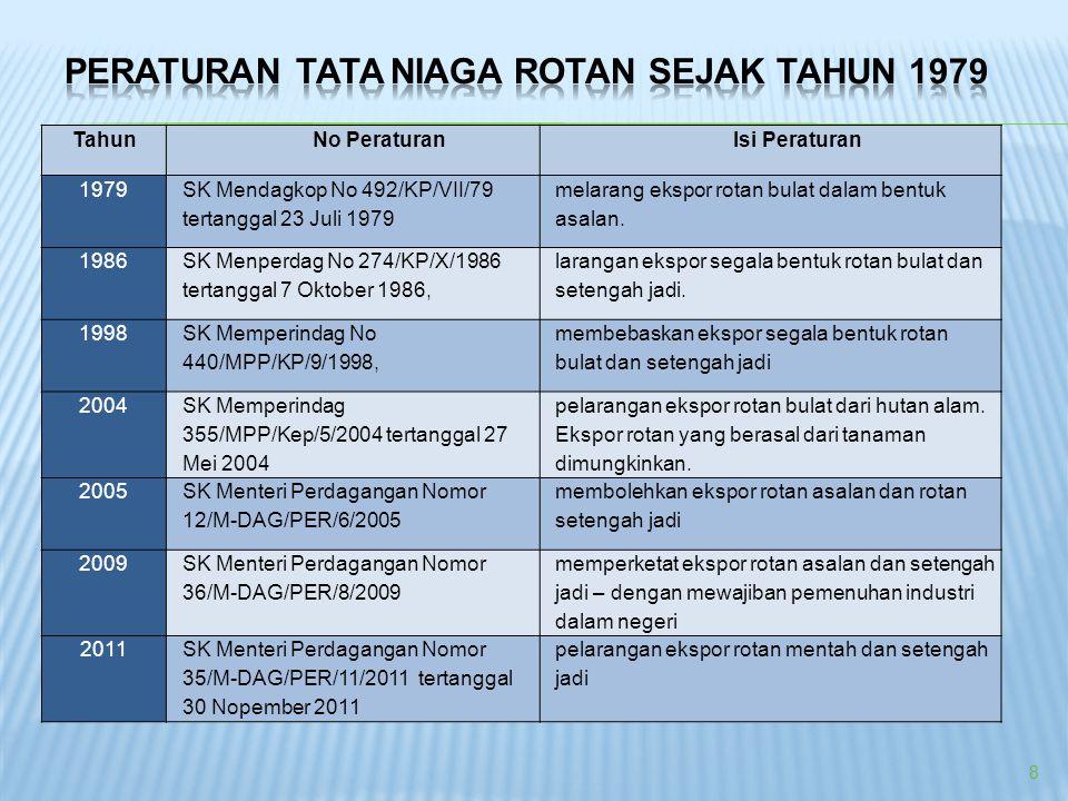 Peraturan Tata Niaga Rotan sejak tahun 1979