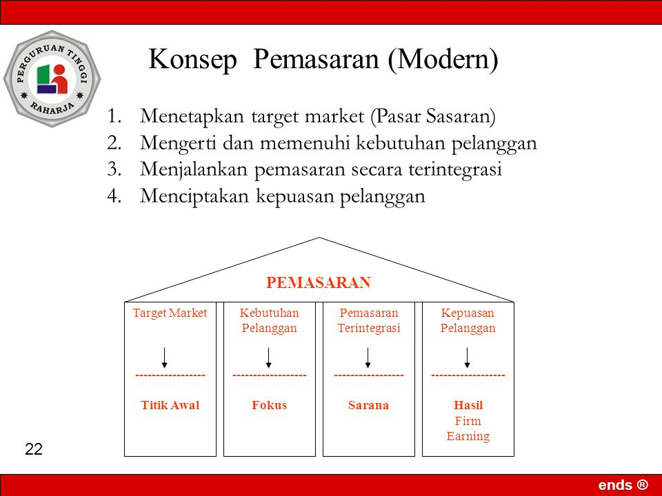 Konsep Pemasaran (Modern)