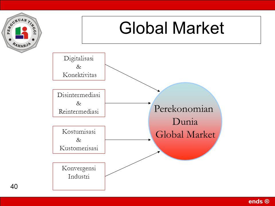 Global Market Perekonomian Dunia Global Market Digitalisasi &