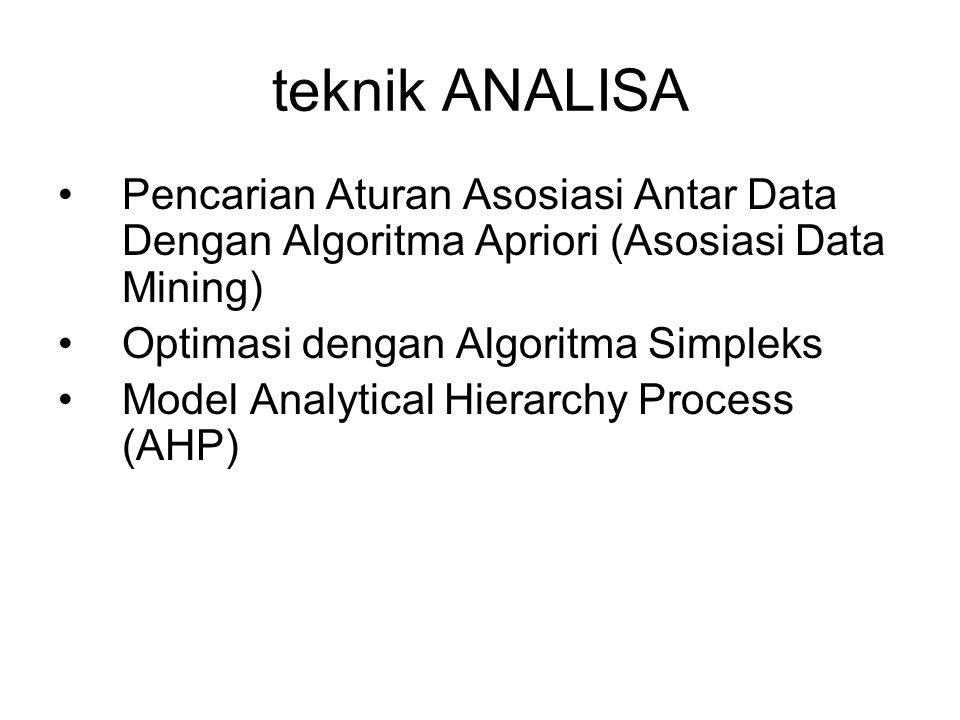 teknik ANALISA Pencarian Aturan Asosiasi Antar Data Dengan Algoritma Apriori (Asosiasi Data Mining)