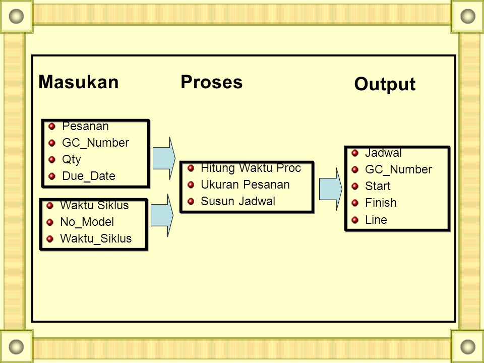 Masukan Proses Output Pesanan GC_Number Qty Due_Date Jadwal GC_Number