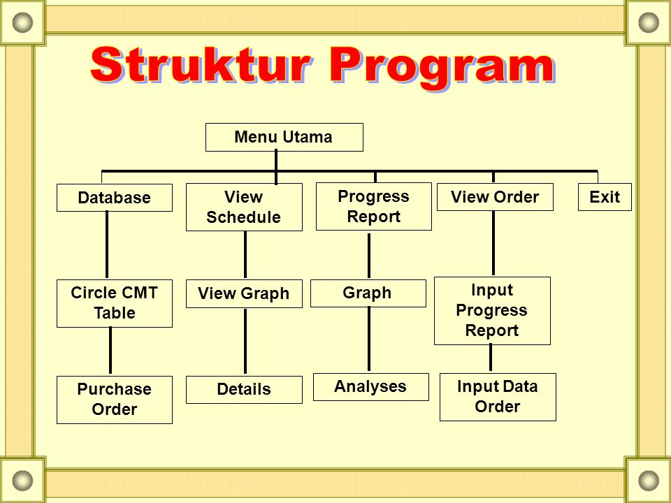 Struktur Program Menu Utama Database View Schedule Progress Report