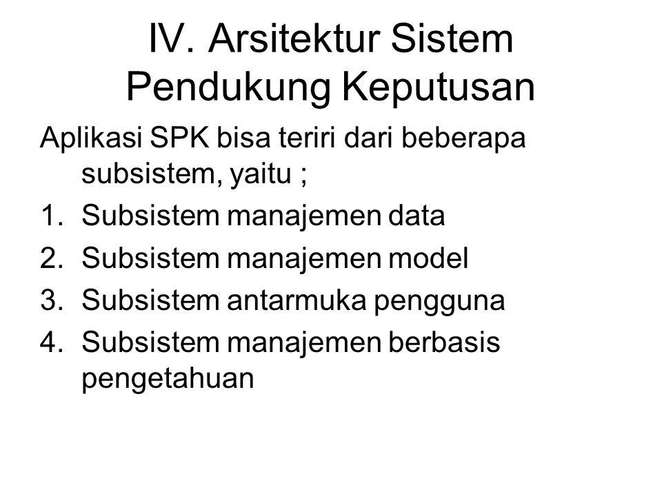 IV. Arsitektur Sistem Pendukung Keputusan