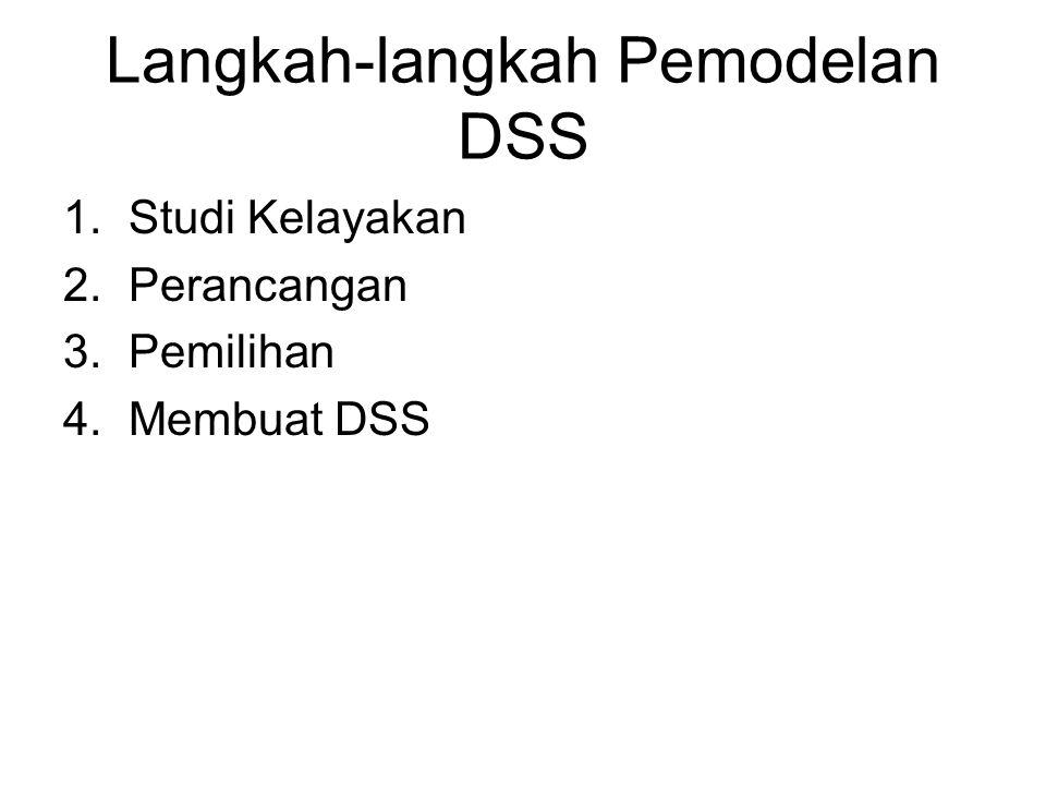 Langkah-langkah Pemodelan DSS