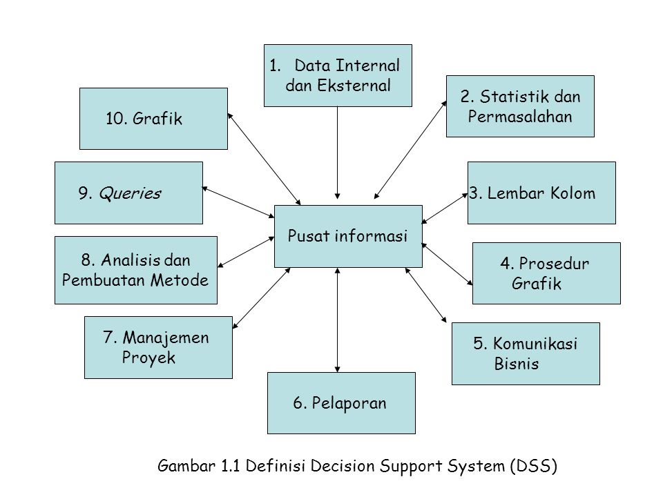 Gambar 1.1 Definisi Decision Support System (DSS)