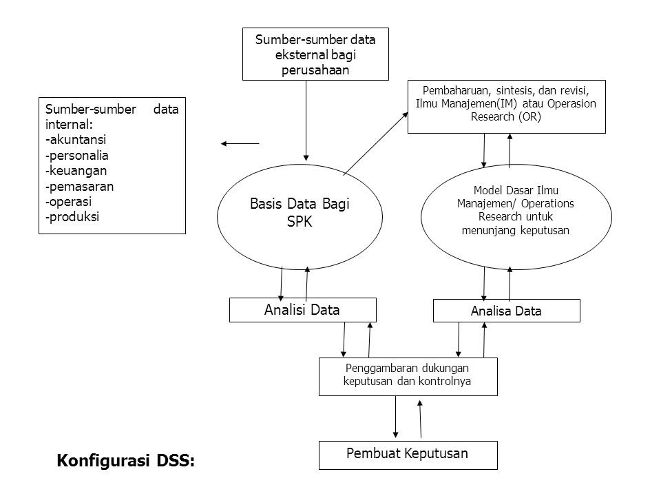 Konfigurasi DSS: Basis Data Bagi SPK Analisi Data Pembuat Keputusan