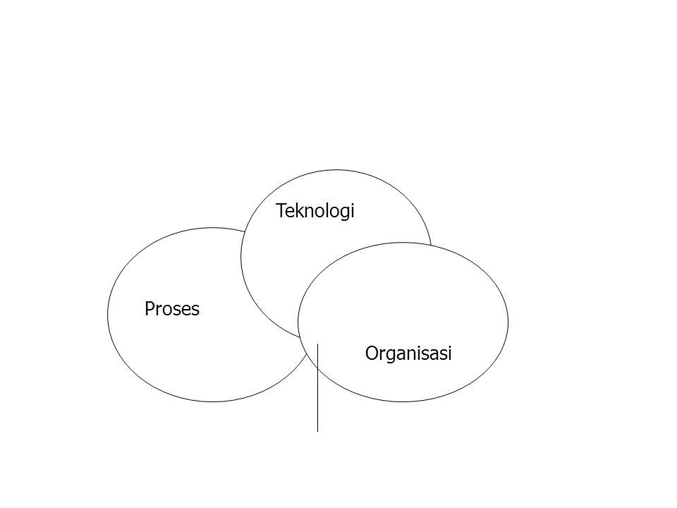 Proses Teknologi Organisasi